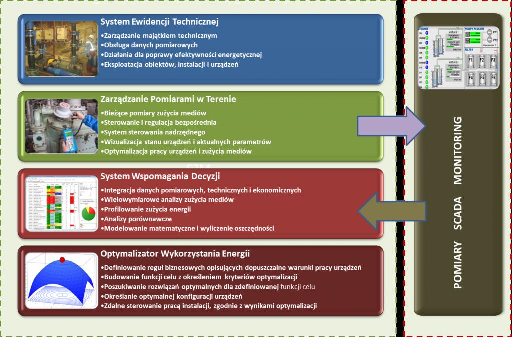 Schemat powiązań pomiędzy poszczególnymi elementami Systemu Zarządzania Mediami